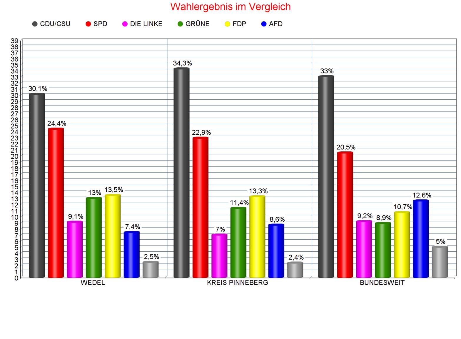 Bundestagswahl: So hat Wedel gewählt!